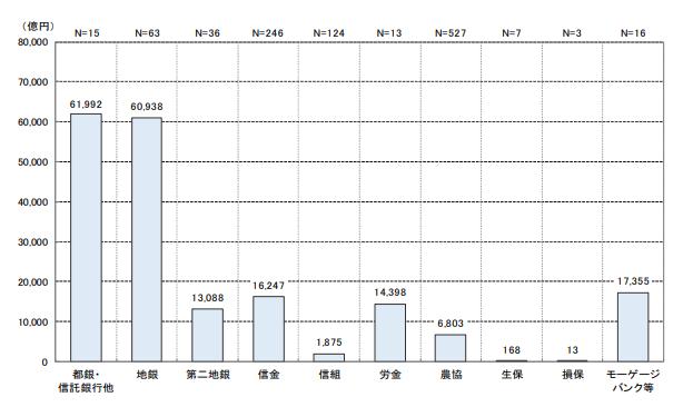 住宅ローンの新規貸付額のグラフ